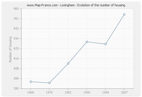 Lozinghem : Evolution of the number of housing