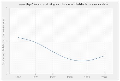Lozinghem : Number of inhabitants by accommodation