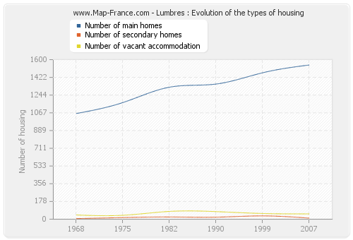 Lumbres : Evolution of the types of housing