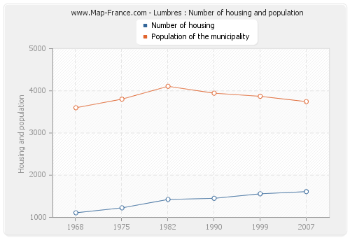 Lumbres : Number of housing and population