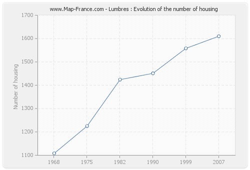 Lumbres : Evolution of the number of housing