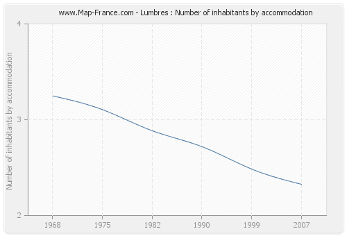 Lumbres : Number of inhabitants by accommodation