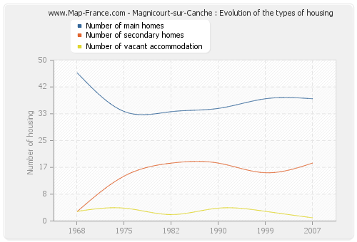 Magnicourt-sur-Canche : Evolution of the types of housing