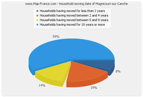 Household moving date of Magnicourt-sur-Canche