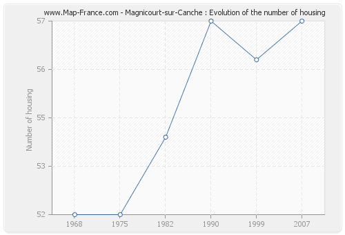 Magnicourt-sur-Canche : Evolution of the number of housing