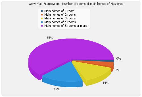 Number of rooms of main homes of Maizières