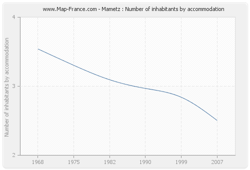 Mametz : Number of inhabitants by accommodation