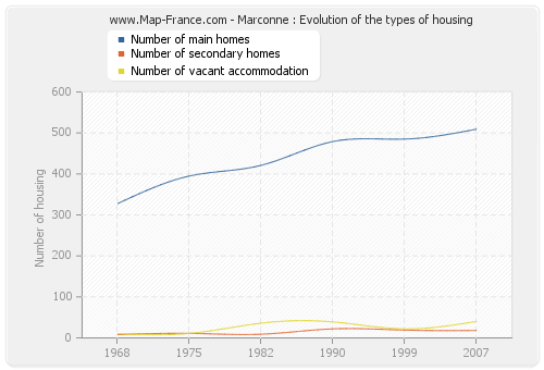 Marconne : Evolution of the types of housing