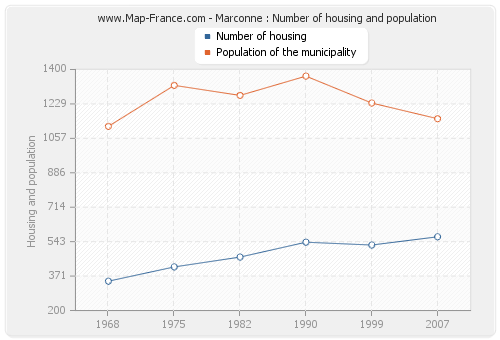 Marconne : Number of housing and population
