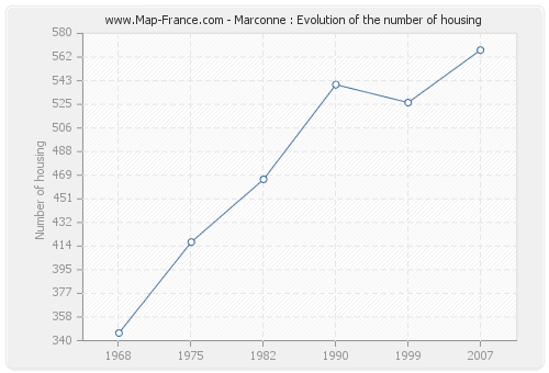 Marconne : Evolution of the number of housing
