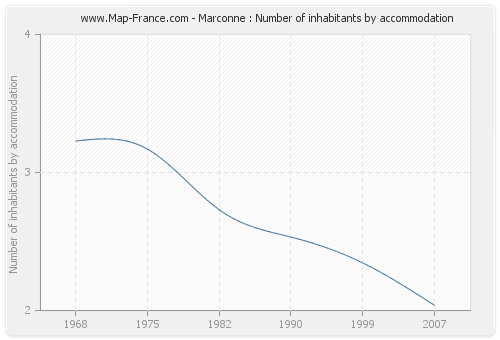 Marconne : Number of inhabitants by accommodation