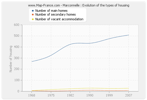 Marconnelle : Evolution of the types of housing