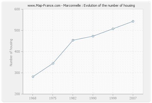 Marconnelle : Evolution of the number of housing