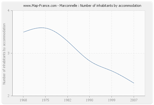 Marconnelle : Number of inhabitants by accommodation