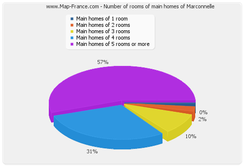 Number of rooms of main homes of Marconnelle