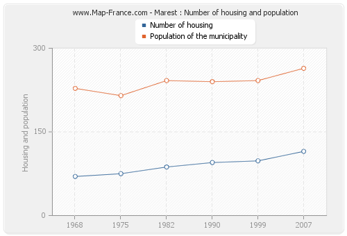 Marest : Number of housing and population