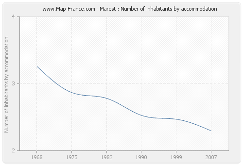 Marest : Number of inhabitants by accommodation