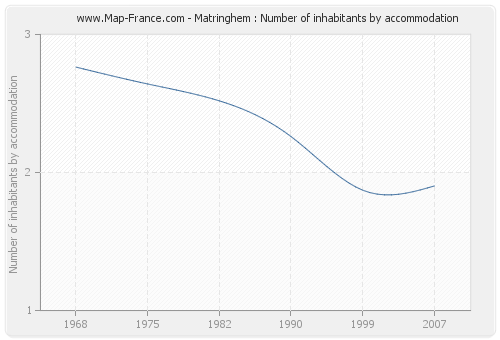 Matringhem : Number of inhabitants by accommodation