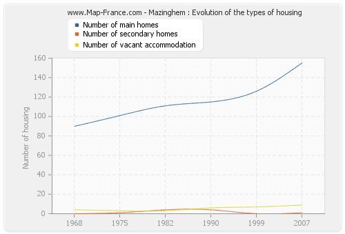 Mazinghem : Evolution of the types of housing