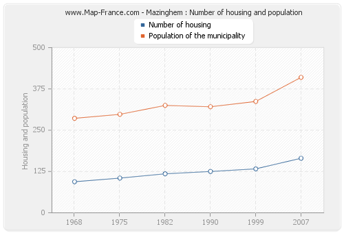 Mazinghem : Number of housing and population