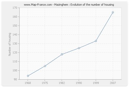 Mazinghem : Evolution of the number of housing