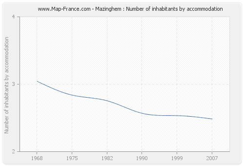 Mazinghem : Number of inhabitants by accommodation