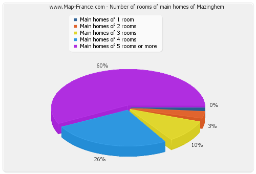 Number of rooms of main homes of Mazinghem