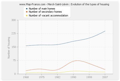 Merck-Saint-Liévin : Evolution of the types of housing
