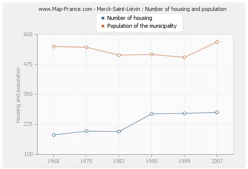 Merck-Saint-Liévin : Number of housing and population