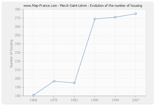 Merck-Saint-Liévin : Evolution of the number of housing