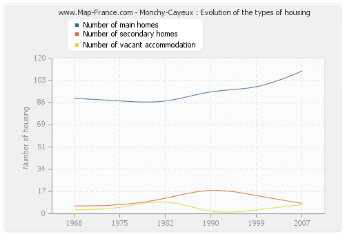 Monchy-Cayeux : Evolution of the types of housing