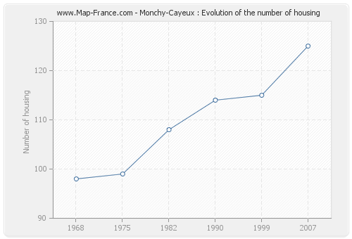 Monchy-Cayeux : Evolution of the number of housing
