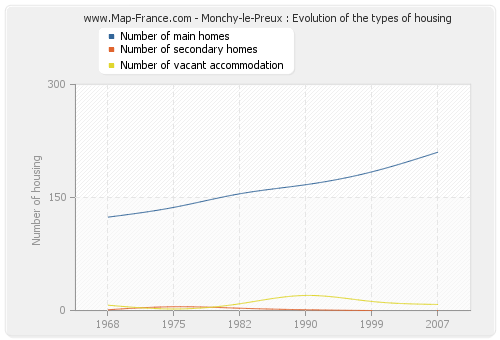 Monchy-le-Preux : Evolution of the types of housing