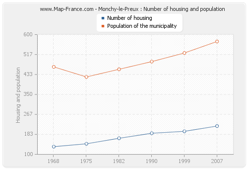 Monchy-le-Preux : Number of housing and population