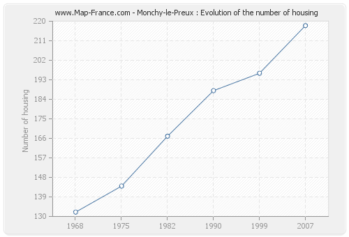 Monchy-le-Preux : Evolution of the number of housing