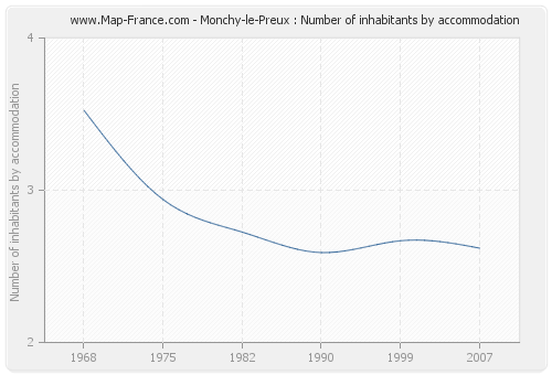 Monchy-le-Preux : Number of inhabitants by accommodation