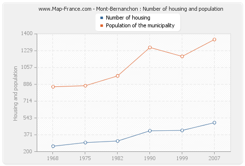 Mont-Bernanchon : Number of housing and population