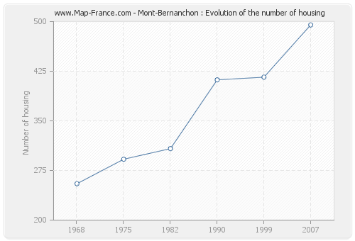 Mont-Bernanchon : Evolution of the number of housing