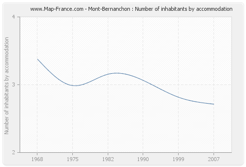 Mont-Bernanchon : Number of inhabitants by accommodation