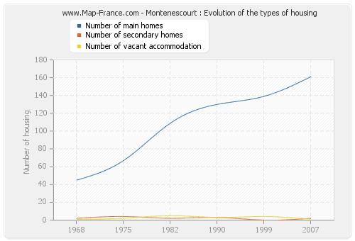 Montenescourt : Evolution of the types of housing