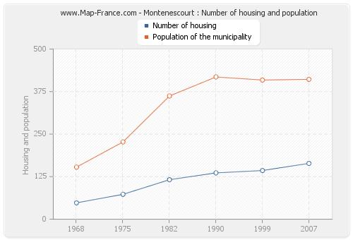 Montenescourt : Number of housing and population