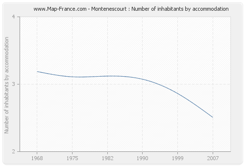 Montenescourt : Number of inhabitants by accommodation