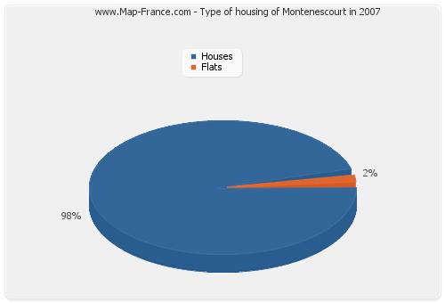 Type of housing of Montenescourt in 2007