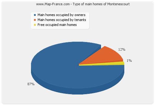 Type of main homes of Montenescourt