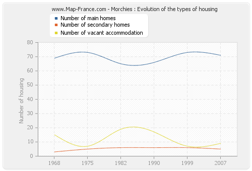 Morchies : Evolution of the types of housing