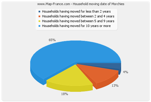 Household moving date of Morchies