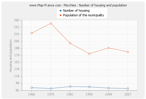 Morchies : Number of housing and population