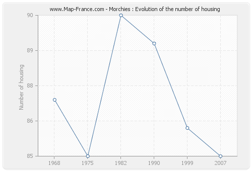 Morchies : Evolution of the number of housing