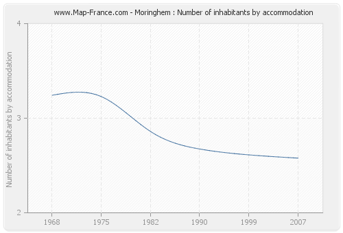 Moringhem : Number of inhabitants by accommodation