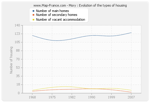 Mory : Evolution of the types of housing